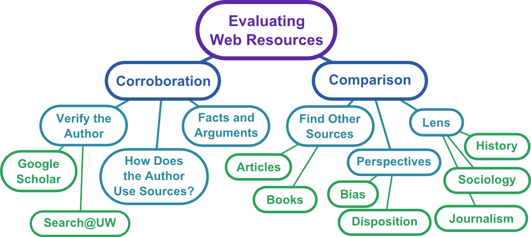 This branching mind map shows how you can use comparison and corroboration to evaluate web resources. When you are corraborating you can: verify the author using resources like Google Scholar and Search@UW, look at how the author uses sources, and check their facts and arguments against other sources. When you are using comparison, you can do things like: find other sources (articles and books) on the topic, examine the author's perspective (what are their biases? what is their disposition?), and you can look at the lens through which the author is examining the topic (history, sociology, journalism).