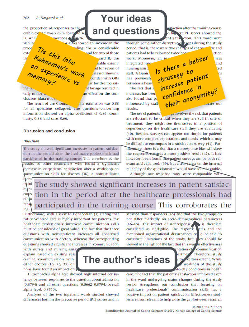 The image shows a page of an academic article with the author's ideas highlighted in purple and the reader's ideas written on sticky notes.
