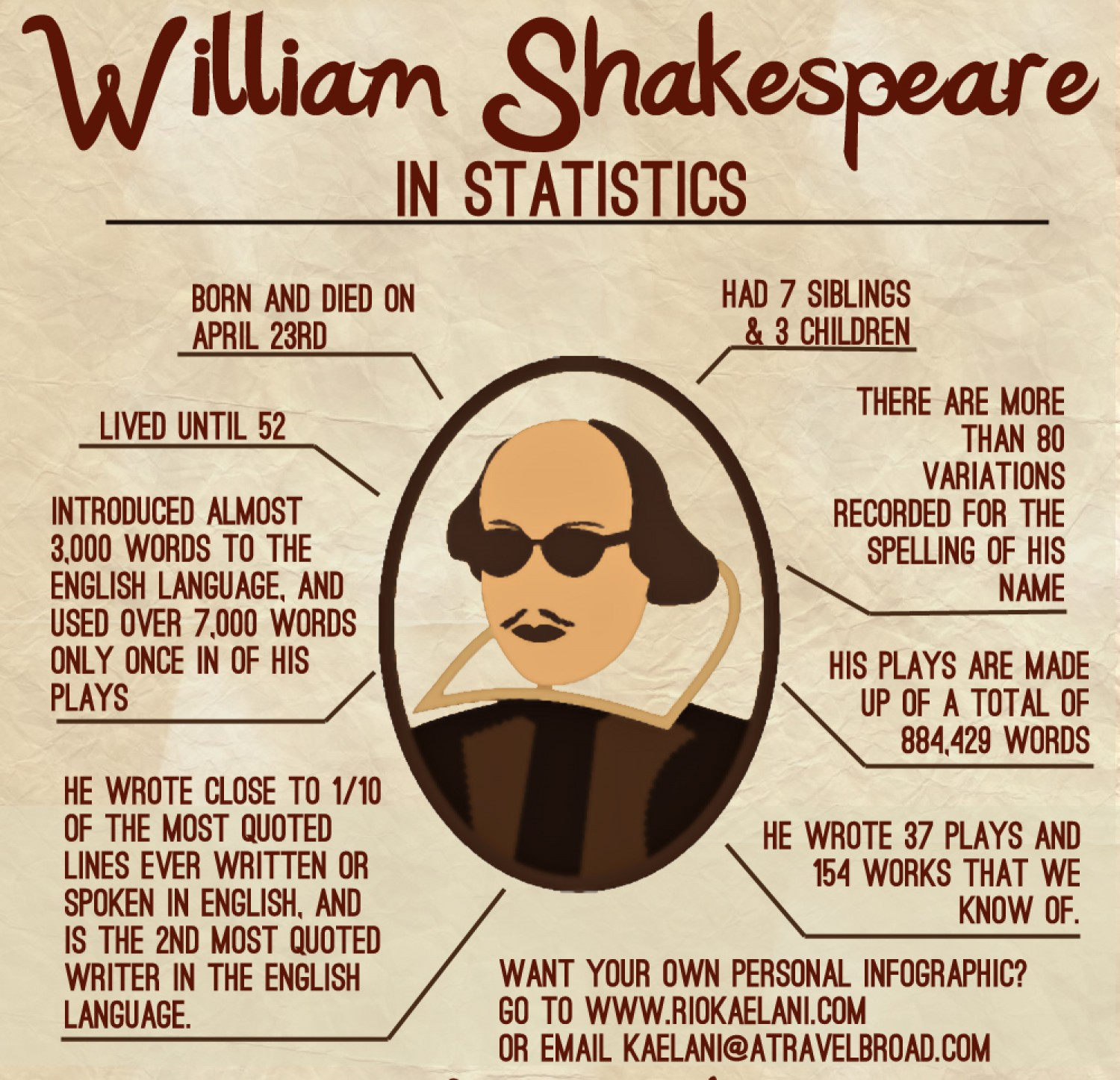 william shakespeare - shakespeare