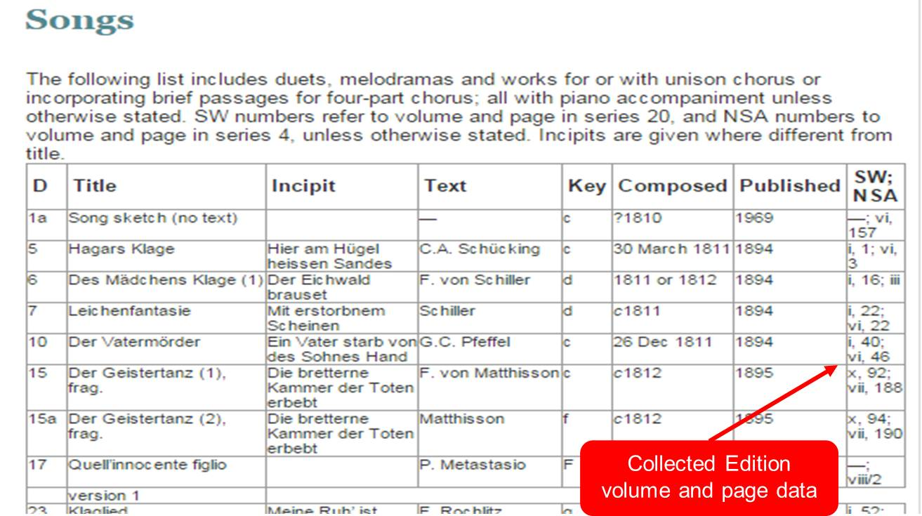 Grove Music Online Schubert song list with composer collected edition volume and page data