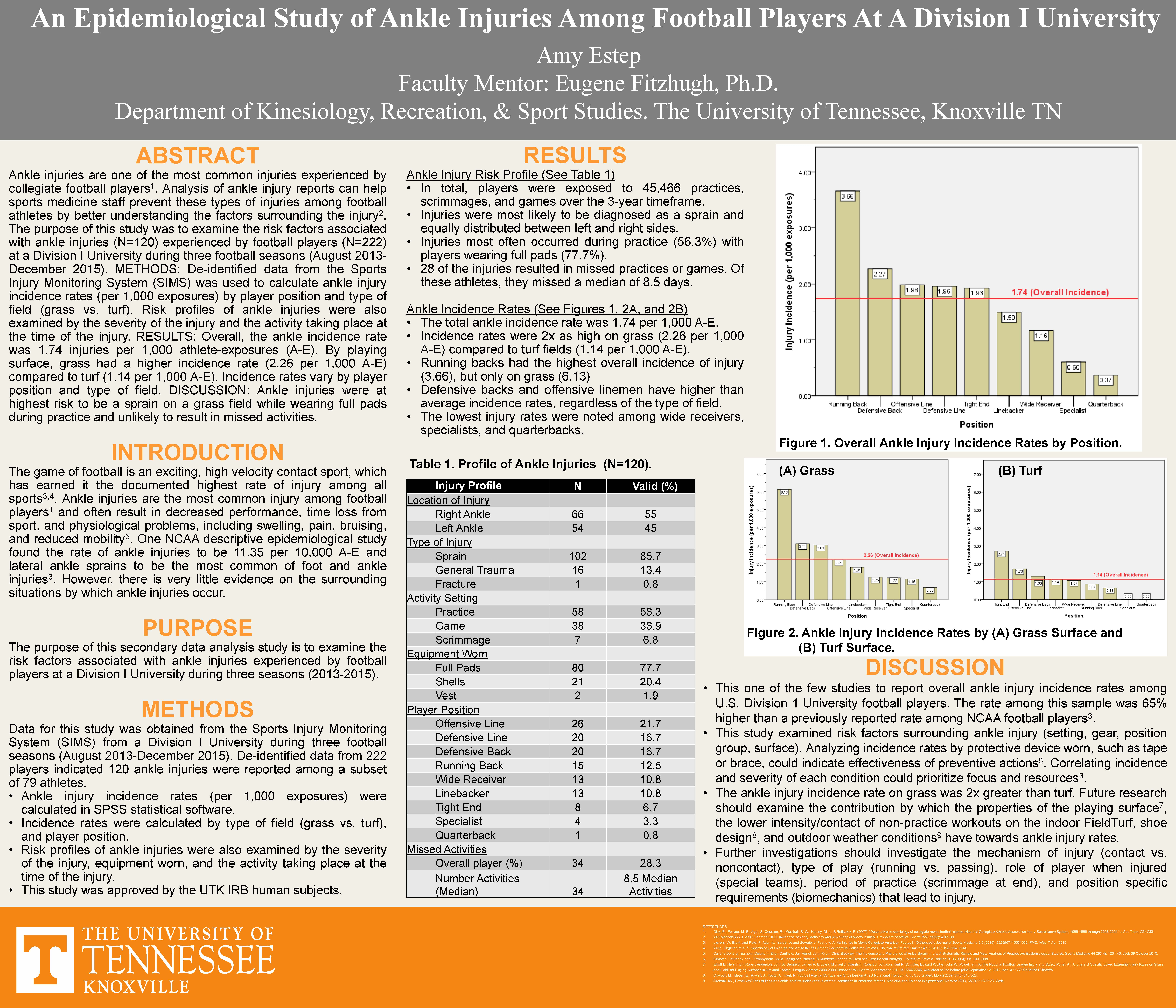 An Epidemiological Study of Ankle Injuries Among Football Players