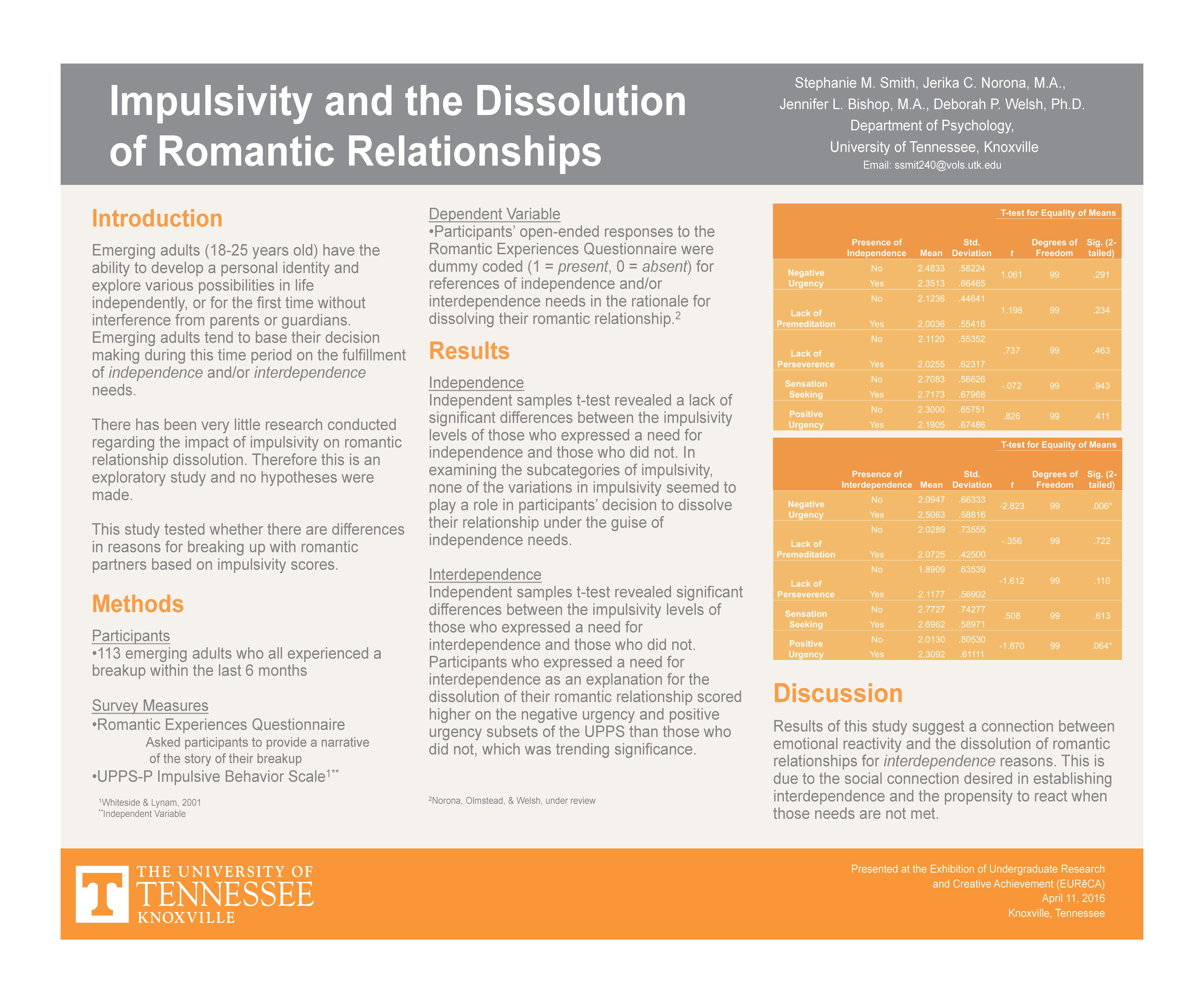 Impulsivity and the Dissolution of Romantic Relationships
