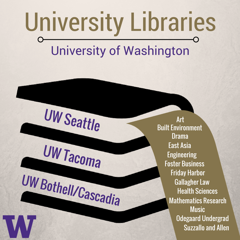 Stacked Books with UW Libraries Locations