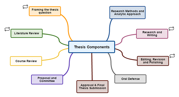 Thesis management