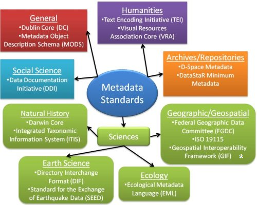 Map of metadata standards