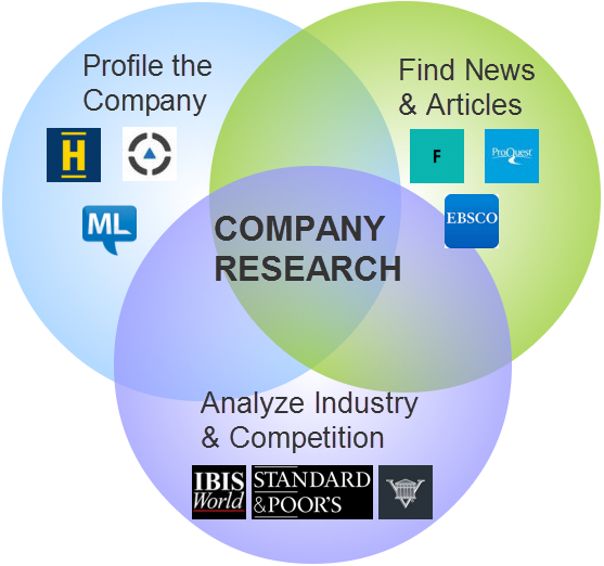 Image result for business industry and company research