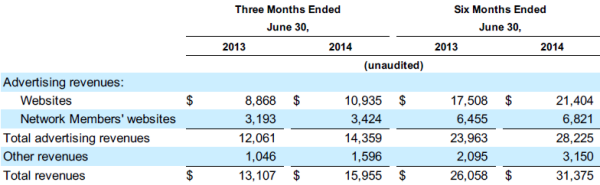 Google Revenue Table - 2013Q2