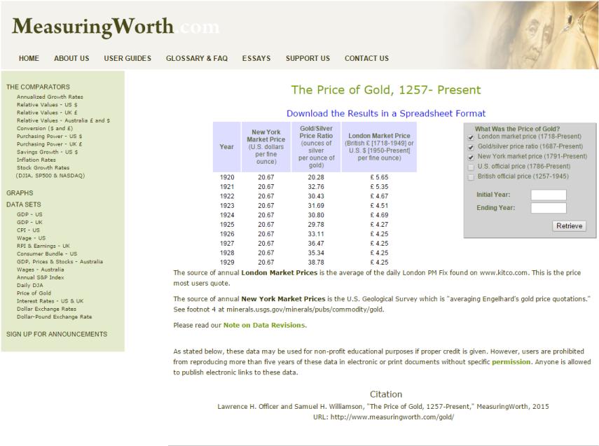 U.S. Gold Price in the 1920s