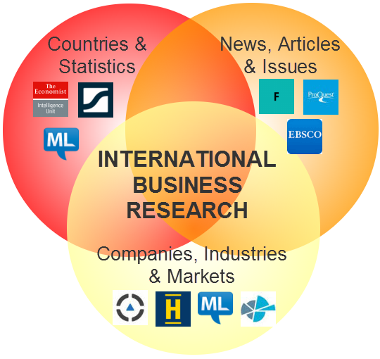 International Business Research Venn Diagram image