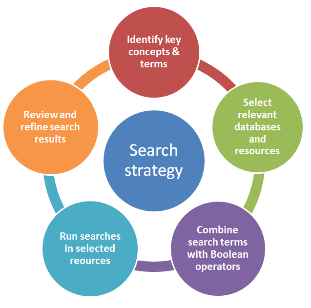 4 Search Strategy Researching For Your Literature Review Library Guides At Monash University