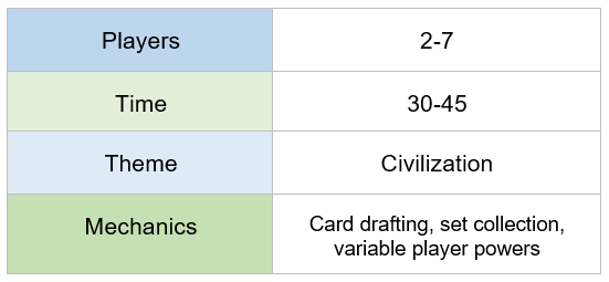 chart indicating 7 wonders requires 2-7 players, plays in 30-45 minutes, features a civilization theme, and offers card drafting, set collection, and variable player powers mechanics