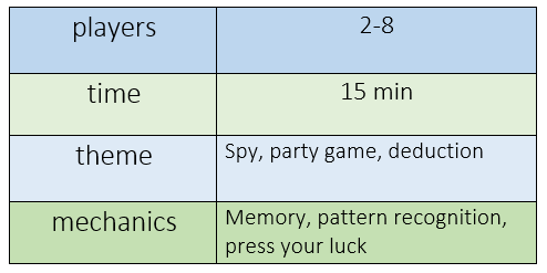 chart indicating that Codenames requires 2-8 players, plays in 15 minutes, features spy, party game, and deduction themes, and offers memory, pattern recognition, and press your luck mechanics
