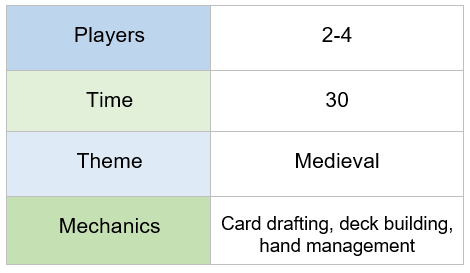 Chart indicating dominion requires 2-4 players, players in 30 minutes, features a medieval theme, and offers card drafting, deck building, and hand management mechanics