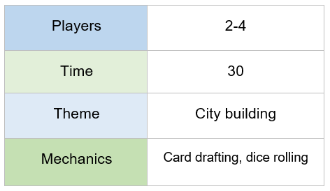 chart indicating that machi koro requires 2-4 players, plays in 30 minutes, features a city-building theme, and offers card drafting and dice rolling mechanics