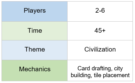 Chart indicating that Alhambra requires 2 to 6 players; plays in over 45 minutes; features a civilization theme; and offers card drafting, city building, and tile placement mechanics