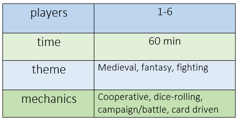Chart indicating Castle Panic requires 1-6 players; plays in 60 minutes; features medieval fantasy, and fighting themes; and offers cooperative, dice rolling, campaign/battle, and card driven mechanics