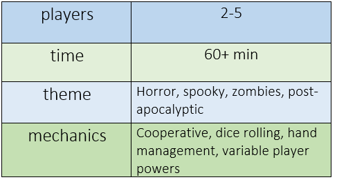Chart indicating Dead of Winter requires 2-5 players, plays in over 60 minutes, features horror, spooky, zombies, and post-apocalyptic themes, and offers cooperative, dice rolling, hand management, and variable player powers mechanics