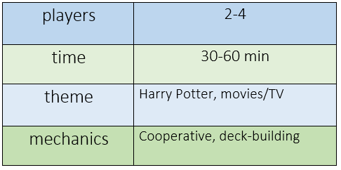chart indicating Harry Potter: Hogwarts Battle requires 2-4 players, plays in 30-60 minutes, features Harry Potter and movies/TV themes, and offers cooperative play and deck building mechanics