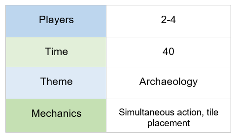 chart indicating that Karuba requires 2-4 players, plays in 40 minutes, features and archaeology theme, simultaneous action, tile placement