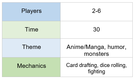 chart indicating King of Tokyo requires 2-6 players, plays in 30 minutes, features anime/manga, humor, and monster themes, and offers card drafting, dice rolling, and fighting mechanics