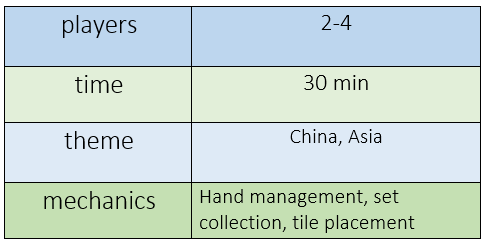 chart indicating Lanterns requires 2-4 players, plays in 30 minutes, features China and Asian themes, and offers hand management, set collection, and tile placement mechanics