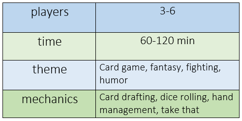 chart indicating Munchkin Deluxe requires 3-6 players, takes 60-120 minutes, features card, fantasy, fighting, and humor themes; and offers card drafting, dice rolling, hand management, and take that mechanics