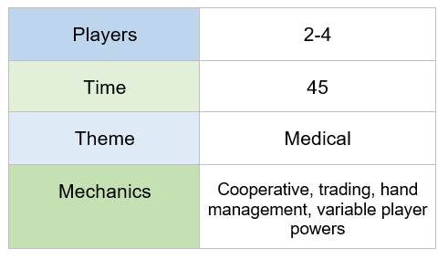 chart indicating that pandemic requires 2-4 players, plays in 45 minutes, features a medical theme, and offers cooperative play, trading, hand management, and variable player powers mechanics