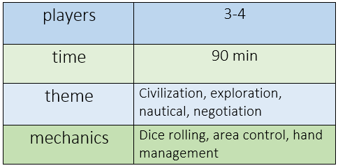 Chart indicating Seafarers requires 3-4 players, plays in 90 minutes, features civilization, exploration, nautical, and negotiation themes, and uses dice rolling, area control, and hand management mechanics