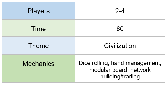 chart indicating Catan requires 2-4 players, plays in 60 minutes, features a civilization theme, and offers dice rolling, hand management, modular board, trading, and network building mechanics