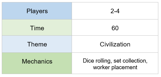 chart indicating Stone Age requires 2-4 players, plays in 60 minutes, features a civilization theme, and offers dice rolling, set collection, and worker placement mechanics