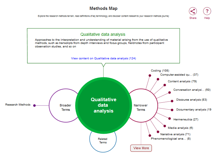 sage methods map