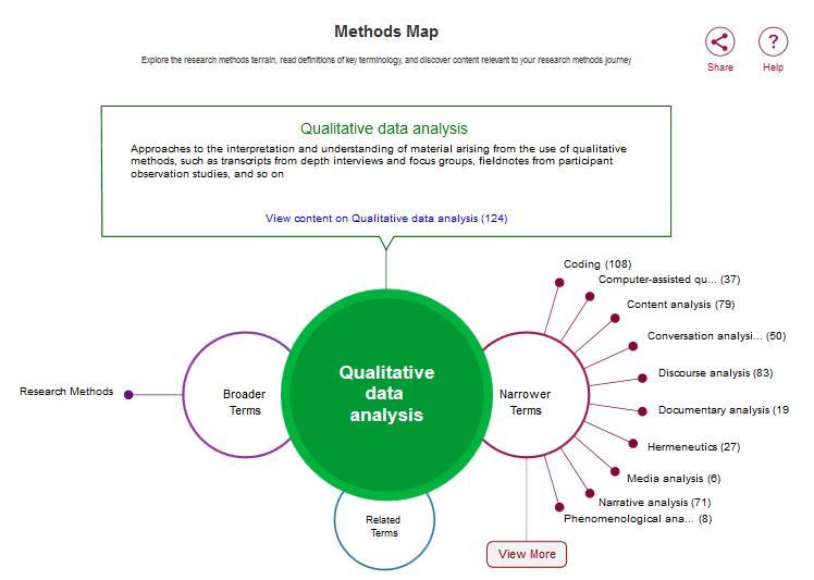 sage methods map