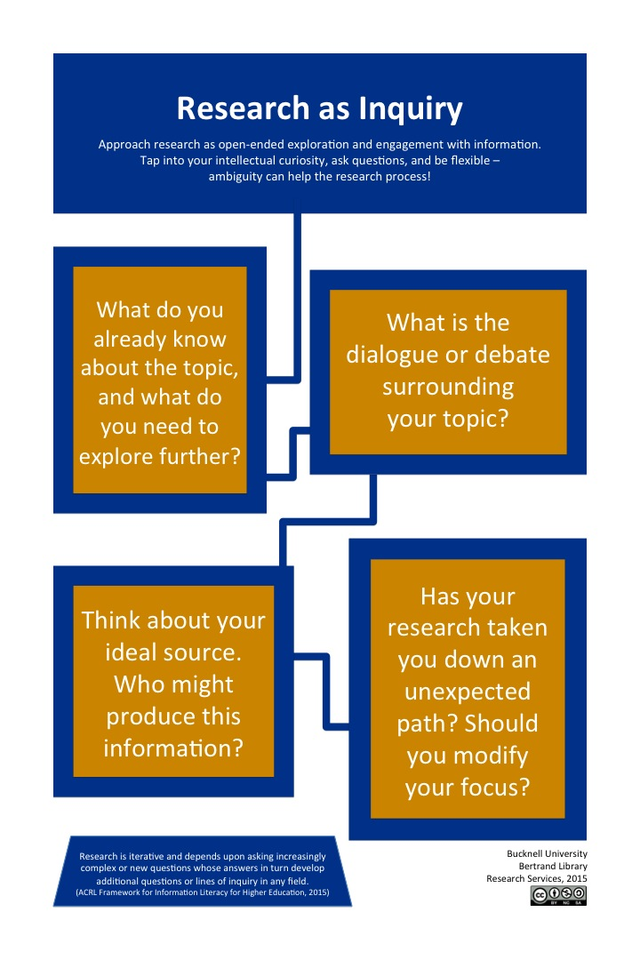 Research as Inquiry poster