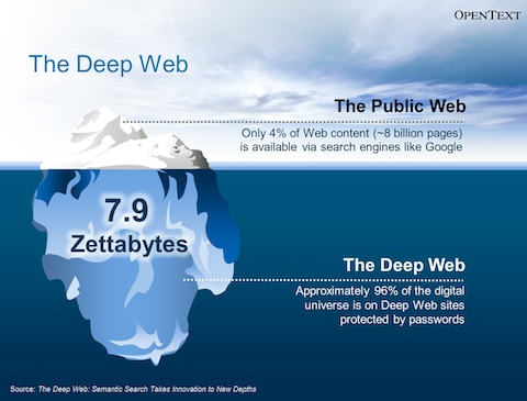 "Infographic showing that majority of the content is ""below the surface"""
