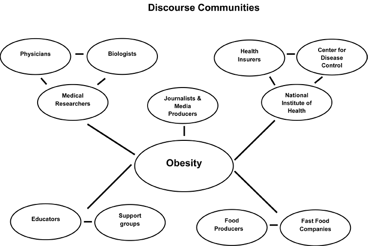 consider a discourse community english composition  examples of discourse communities
