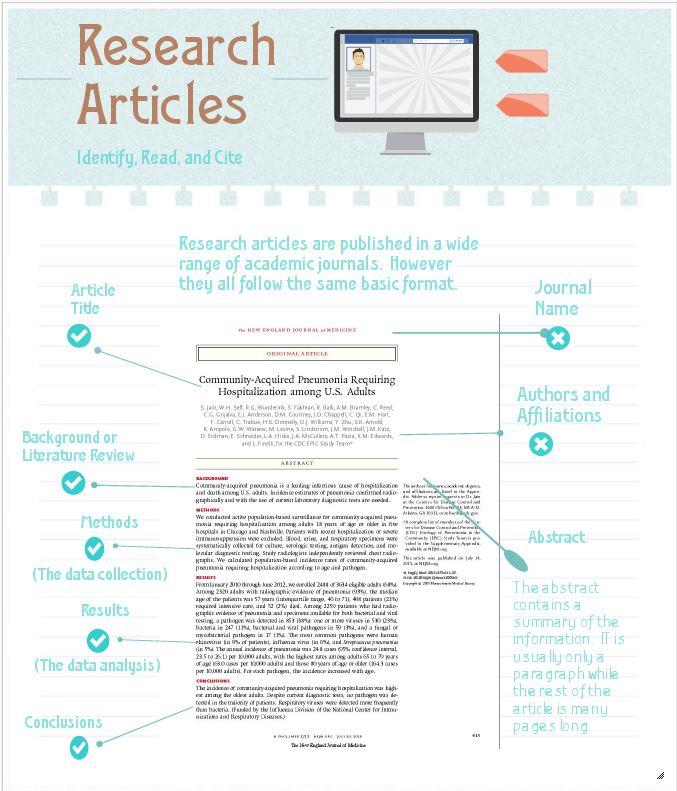 Social Media Argumentative Essay Examples