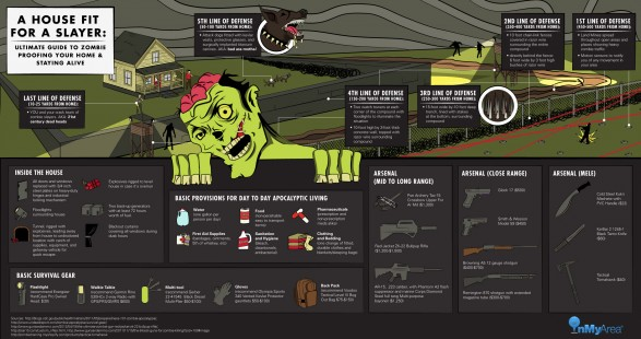 Zombie proof your house infographic