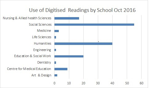 use of Digitised readings by Scool october 2016