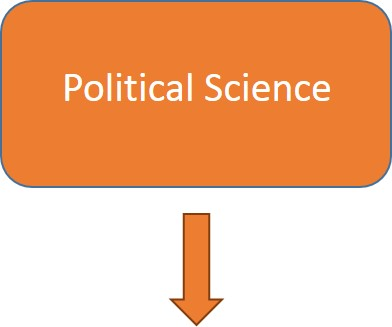 Example Political Science