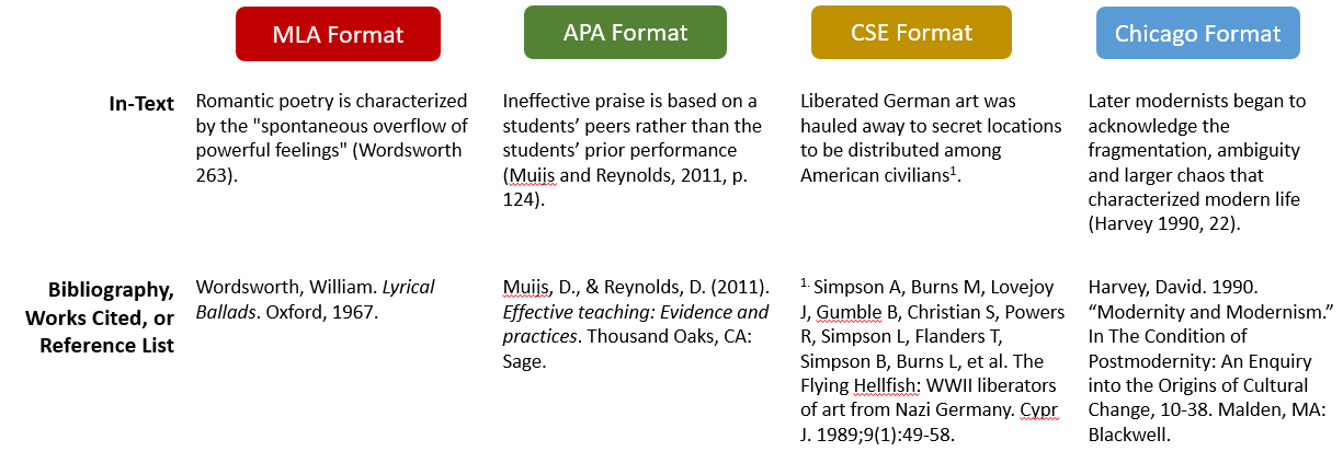 Graph of examples of in-text and bibliography citations in MLA, APA, Chicago, and CSE Format. Refer to the links below to go to the websites from which these examples were taken.