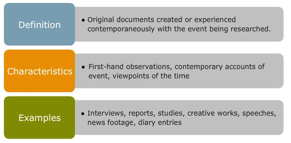 Primary Sources: Definition = Original documents created or experienced contemporaneously with the event being researched ; Characteristics = first-hand observations, contemporary accounts of event, viewpoints of the time ; Examples = interviews, reports, studies, creative works, speeches, news footage, diary entries