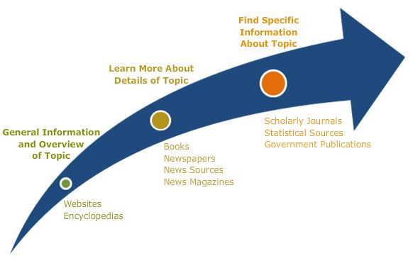 Types of Resources: General Information & Overview of Topic = Websites, Encyclopedias ; Learn More about Details of Topic = Books, Newspapers, News Sources, Magazines ; Find Specific Information about Topic = Scholarly Journals, Statistical Sources, Government Publications
