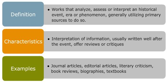 Secondary Sources: Definition = works that analyze, asses or interpret an historical event, era or phenomenon, generally utilizing primary sources to do so ; Characteristics = interpretation of information, usually written well after the event, offer reviews or critiques ; Examples = journal articles, editorials, literary criticism, book reviews, biographies, textbooks