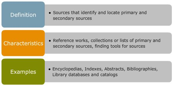 Tertiary Sources: Definition = sources that identify and locate primary and secondary sources ; Characteristics = reference works, collections or lists of primary and secondary sources, finding tools for sources ; Examples = encyclopedias, indexes, abstracts, bibliographices, library databases and catalogs