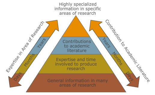 Building the Pyramid of Scholarly Information