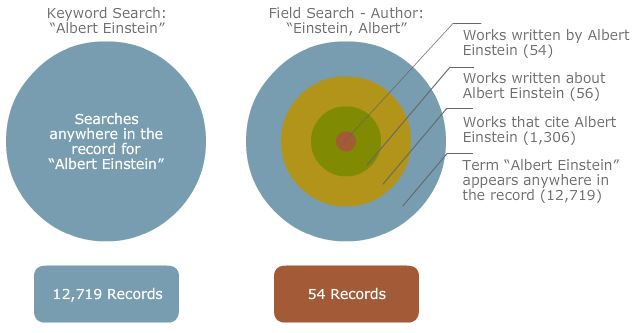 "Difference between keyword and field searching results. Keyword search for ""Albert Einstein"" searches anywhere in the record for ""Albert Einstein"" = 12,719 results. If you field search for Author: ""Einstein, Albert"" you only get works written by him = 54 Records."