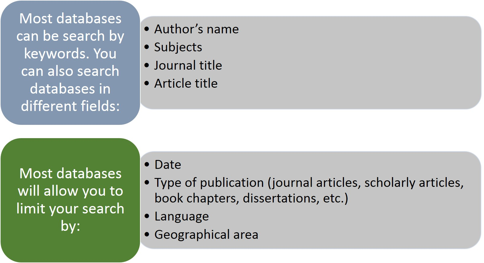 Databases can be searched many different ways. You can search by keyword or by fields, such as author's name, subject, journal title, article title. You can also limit your search by date, type of publication (e.g., journal article, scholarly article, etc), language, and more