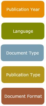 Different ways you can limit your search: Publication Year, Language, Document Type, Publication Type, Document Format