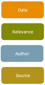 Common ways to sort your search: Date, Relevance, Author, Source