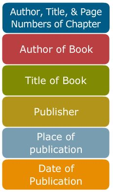Information needed to cite a book chapter: Author, Title, & Page Numbers of Chapter; Author of Book, Title of Book, Publisher, Place of Publication, Date of Publication